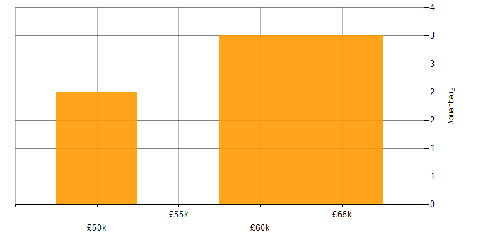 Salary histogram for F5 in the South West