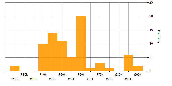 Salary histogram for Failover Clustering in the UK