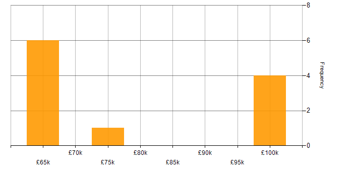 Salary histogram for Fastly in the UK