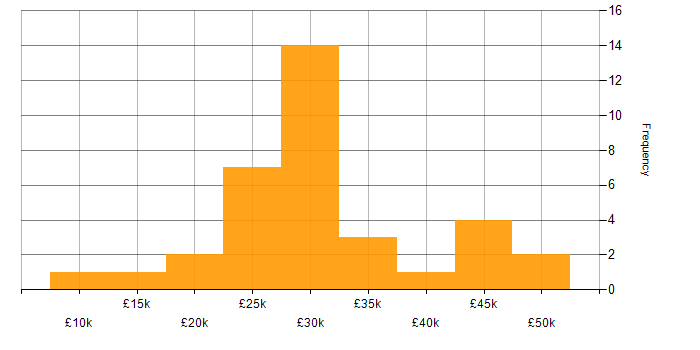 Salary histogram for Fibre Optics in the UK excluding London