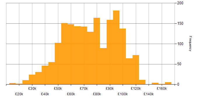 Salary histogram for Finance in Central London
