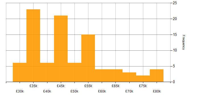 Salary histogram for Finance in Cheltenham