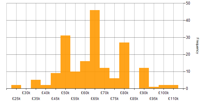 Salary histogram for Finance in East Sussex