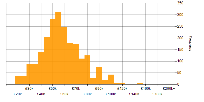 Salary histogram for Finance in the South East