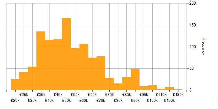 Salary histogram for Finance in the South West