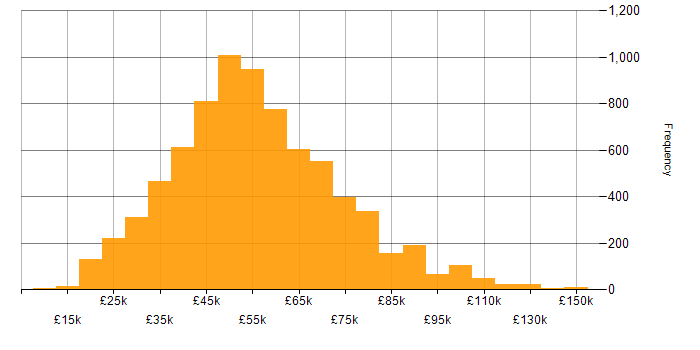 Salary histogram for Finance in the UK excluding London