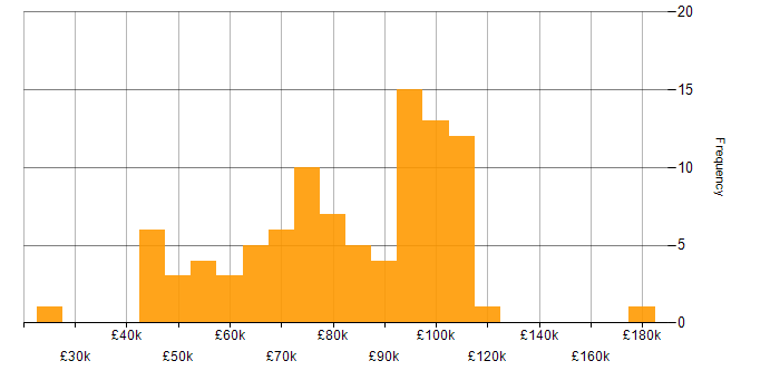 Salary histogram for Financial Institution in the City of London