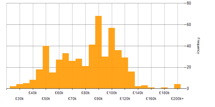 Salary histogram for Financial Institution in London