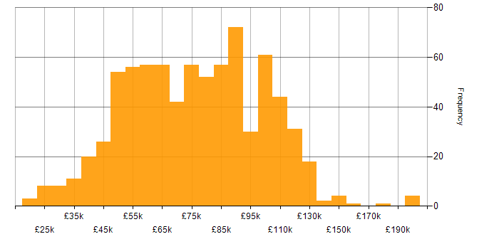 Salary histogram for Financial Institution in the UK