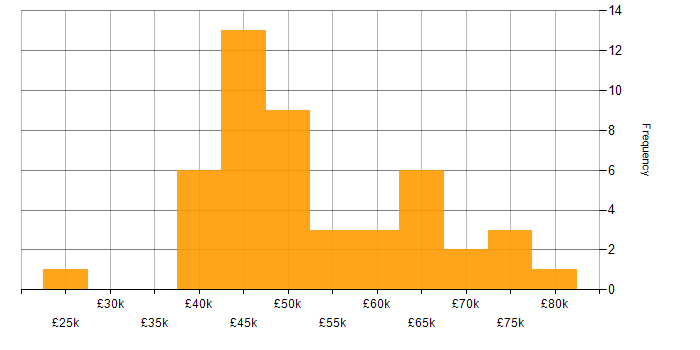 Salary histogram for Fintech in the East Midlands