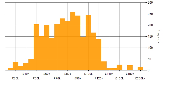 Salary histogram for Fintech in London