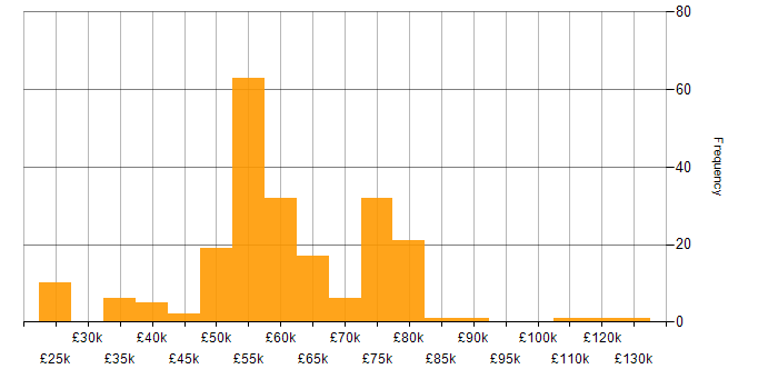 Salary histogram for Firebase in the UK