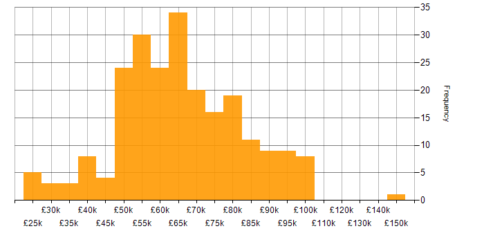 Salary histogram for Firewall in Central London