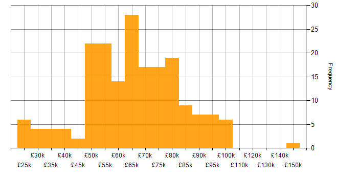 Salary histogram for Firewall in the City of London