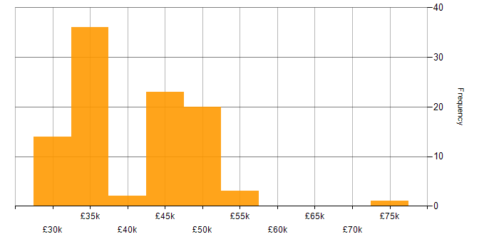 Salary histogram for Firewall in Kent