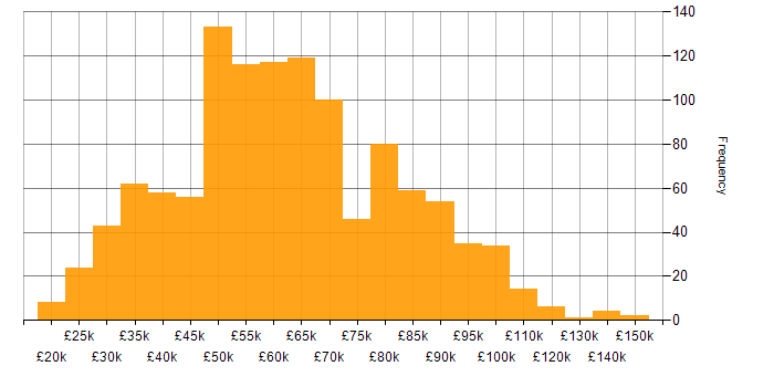 Salary histogram for Firewall in London