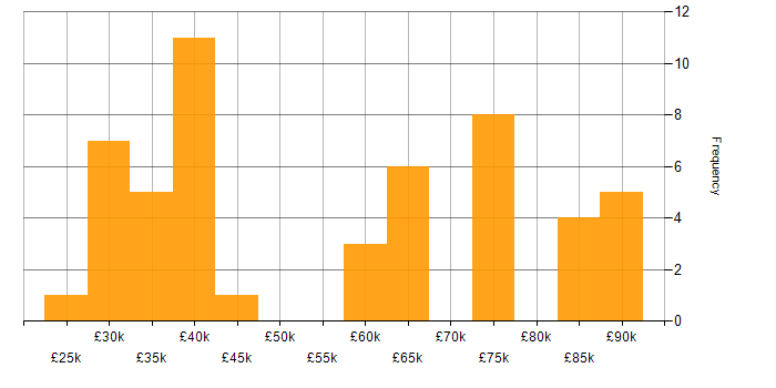 Salary histogram for Firewall in West Sussex