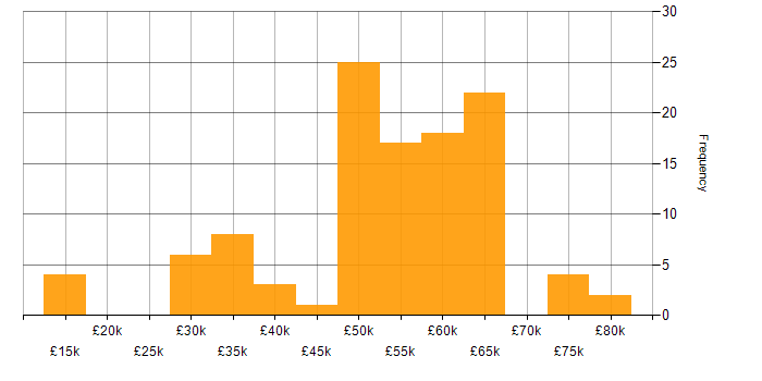Salary histogram for Firmware in the South East