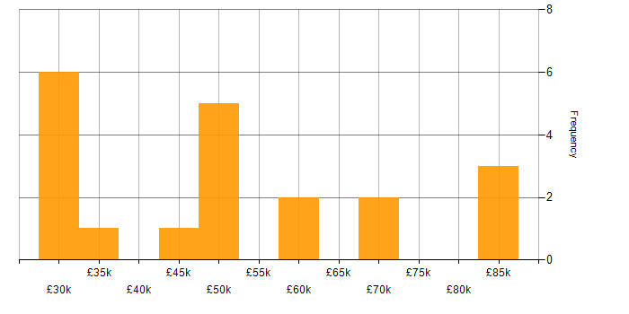 Salary histogram for Firmware in the South West