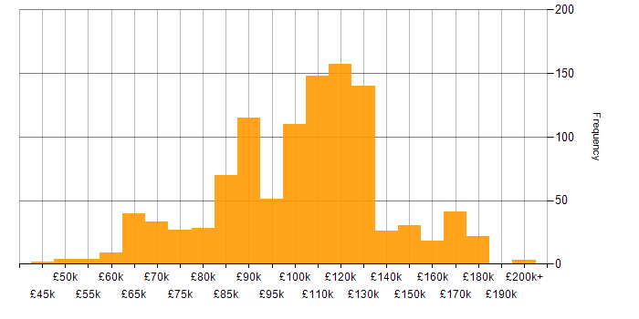 Salary histogram for Fixed Income in England