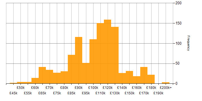 Salary histogram for Fixed Income in the UK