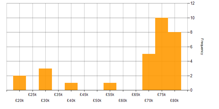 Salary histogram for Flash in the UK