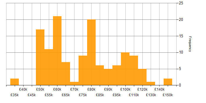 Salary histogram for Flink in the UK