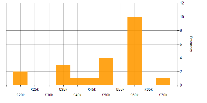 Salary histogram for FMCG in the South East