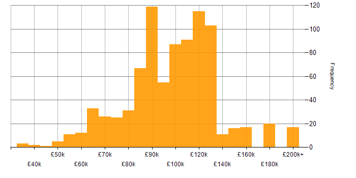 Salary histogram for Foreign Exchange (FX) in London