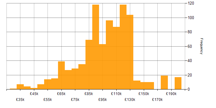 Salary histogram for Foreign Exchange (FX) in the UK