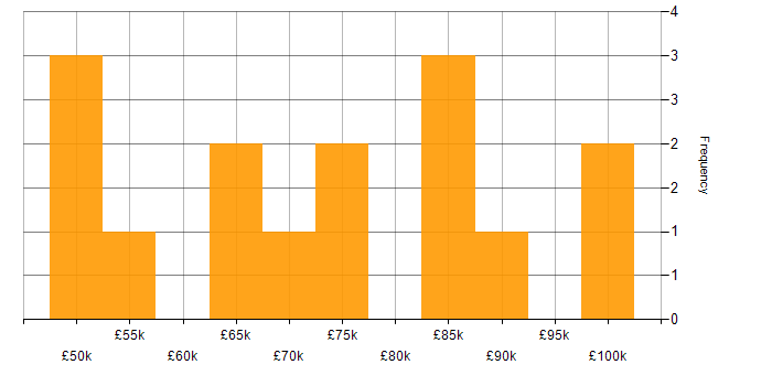 Salary histogram for FortiGate in the City of London
