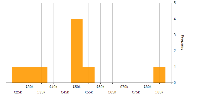 Salary histogram for FortiGate in Manchester