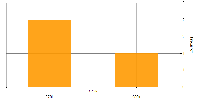 Salary histogram for FreeBSD in the UK