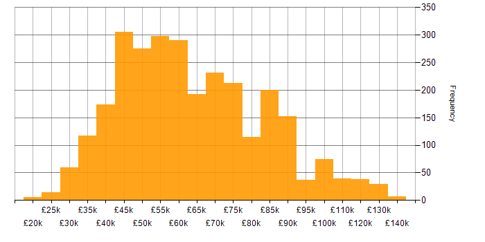 Salary histogram for Front End Development in the UK