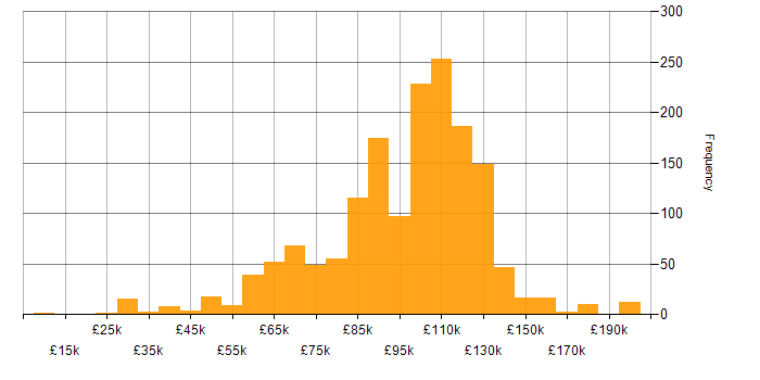 Salary histogram for Front Office in England