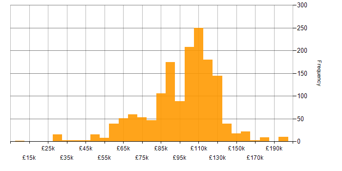 Salary histogram for Front Office in London