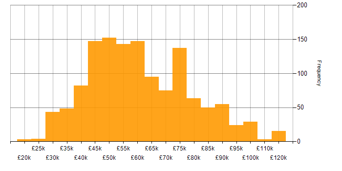 Salary histogram for Front End Developer (Client-Side Developer) in England