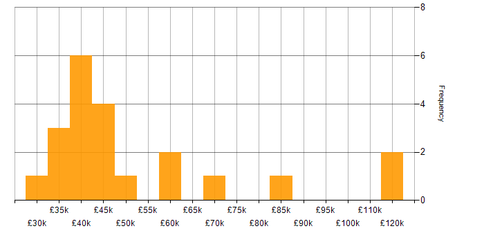 Salary histogram for Front End Web Developer (Client-Side Developer) in the UK