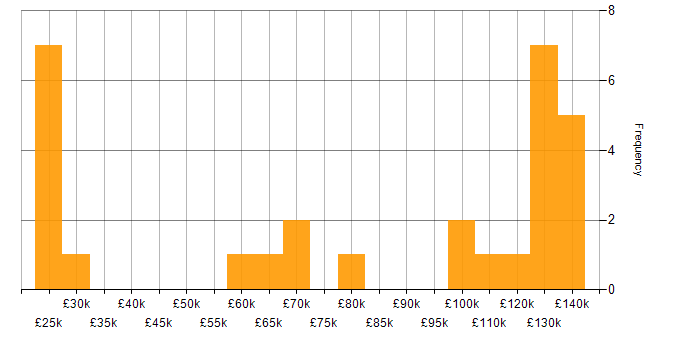 Salary histogram for F# in London