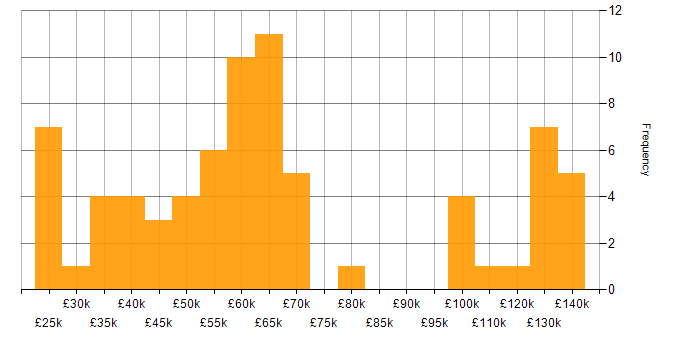 Salary histogram for F# in the UK