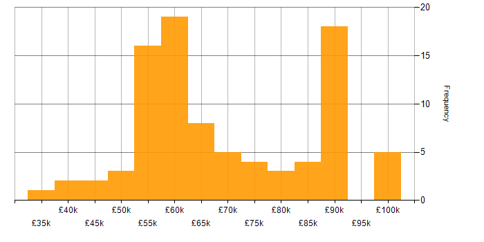 Salary histogram for Full Stack Developer in the City of London