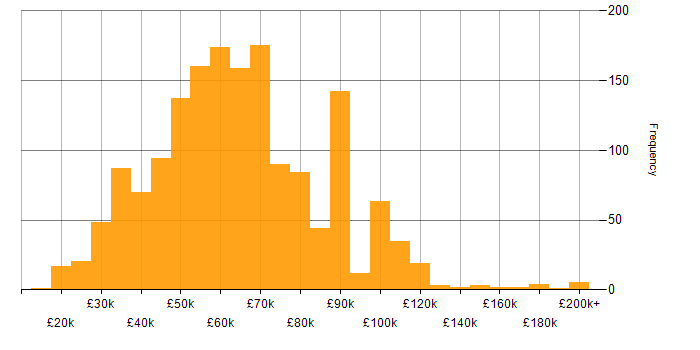 Salary histogram for Games in England