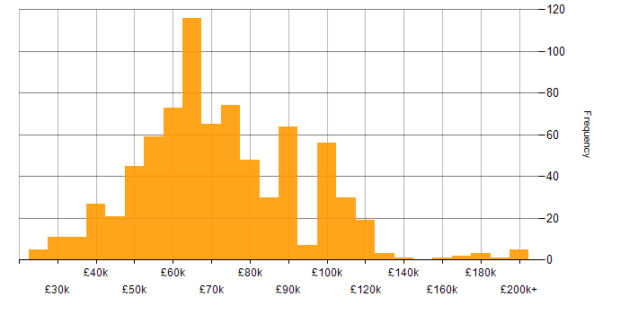 Salary histogram for Games in London