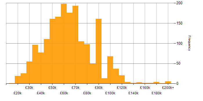 Salary histogram for Games in the UK