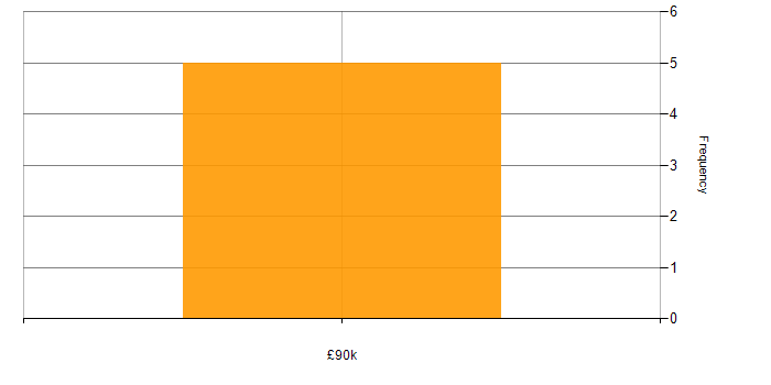 Salary histogram for GAMP in the South East