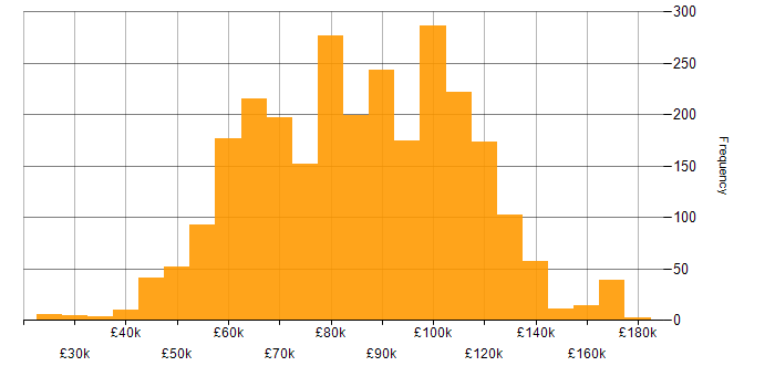 Salary histogram for GCP in London