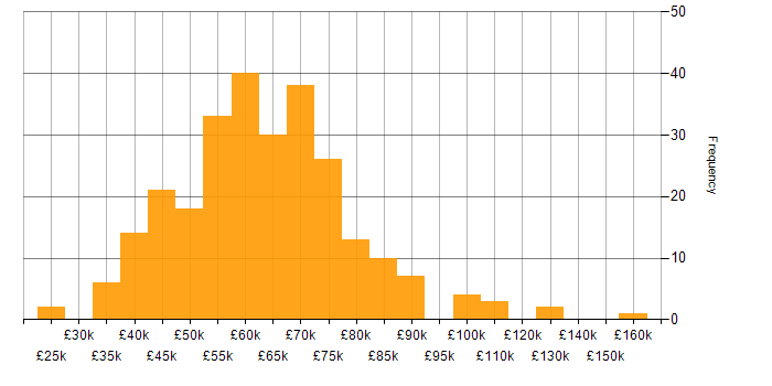 Salary histogram for GCP in the Midlands