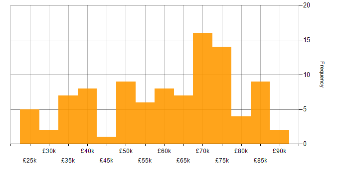Salary histogram for GCP in the Thames Valley