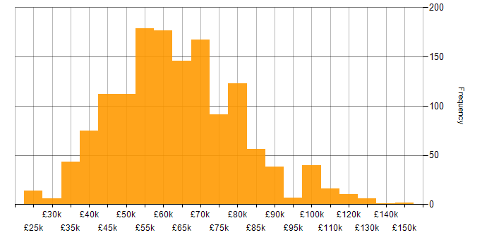 Salary histogram for GCP in the UK excluding London