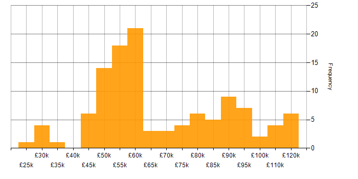 Salary histogram for GDPR in the City of London